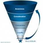 Grocery Marketing Funnel